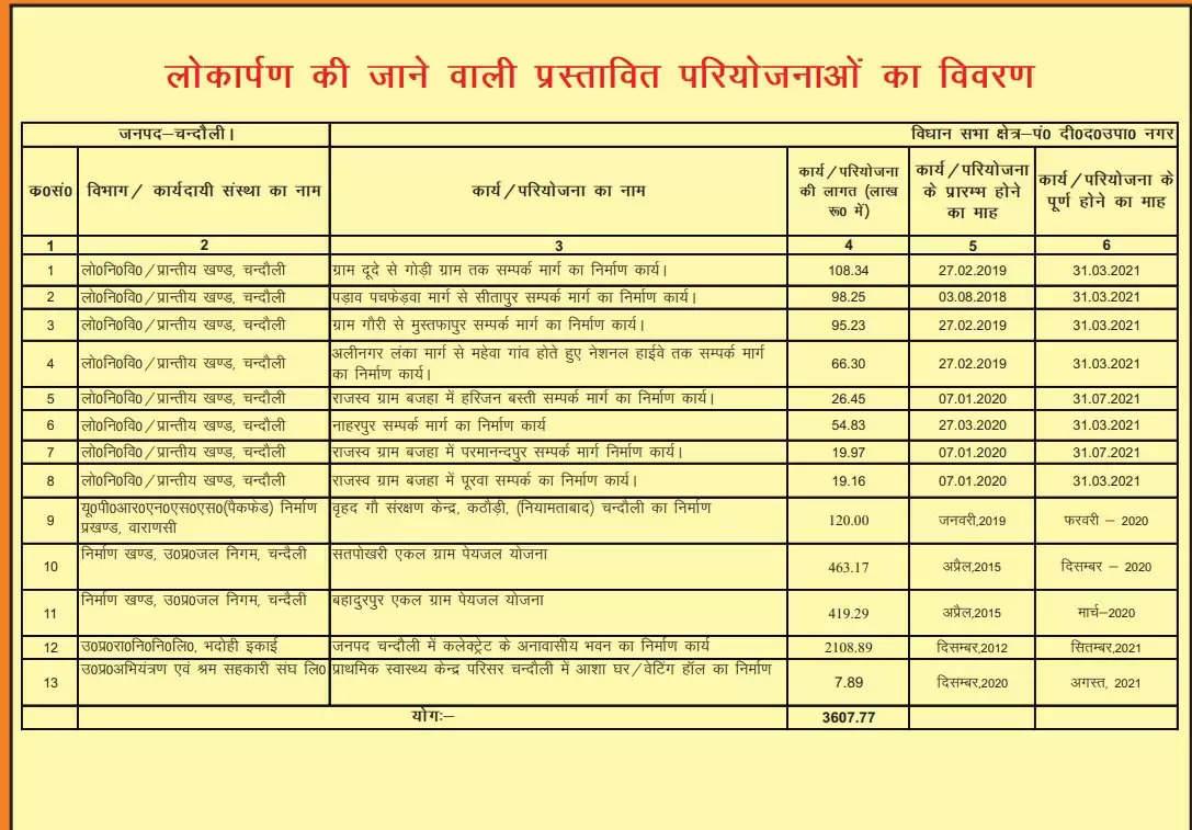 Lokarpan and Shilanyash List