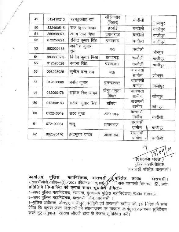 Sp chandauli transferred many sub inspectors